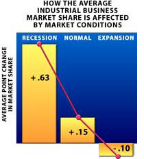 How the average industrial business market share is affected by market conditions.